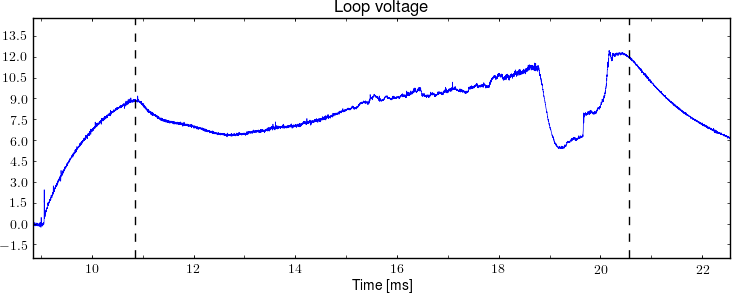 Example plot: Loop voltage